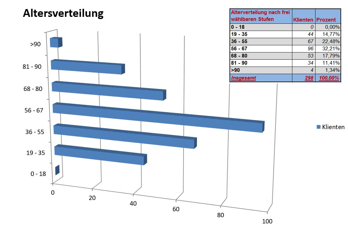 Statistik_Grafik-Altersverteilung